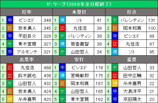 セ・リーグ2018年9・10月度の打撃タイトル争い