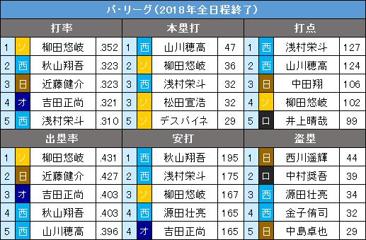 パ・リーグ2018年9・10月度の打撃タイトル争い