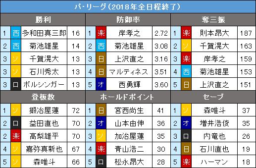パ・リーグ2018年9・10月度の投手タイトル争い