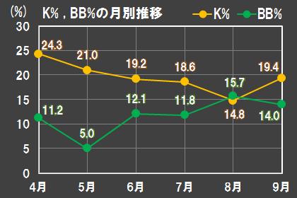 2018年の岡本のK%(三振率)とBB%(四球率)の月別推移