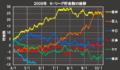 【Vやねん!】2008年の阪神タイガースが喫した歴史的V逸を辿る